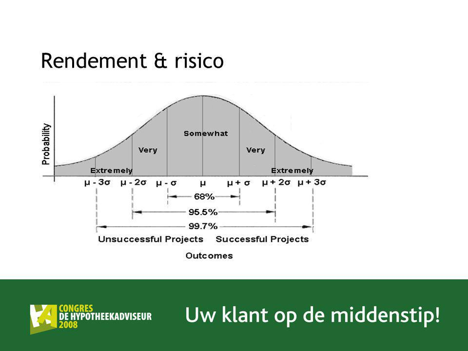 Rendement & risico