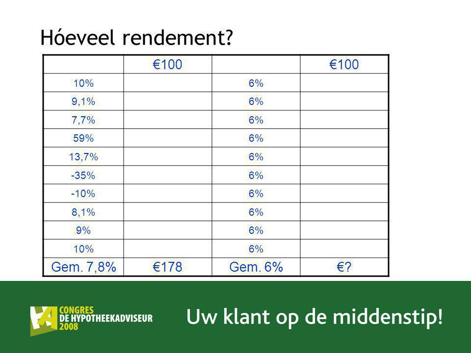 Hóeveel rendement? €100 10%6% 9,1%6% 7,7%6% 59%6% 13,7%6% -35%6% -10%6% 8,1%6% 9%6% 10%6% Gem. 7,8%€178Gem. 6%€?
