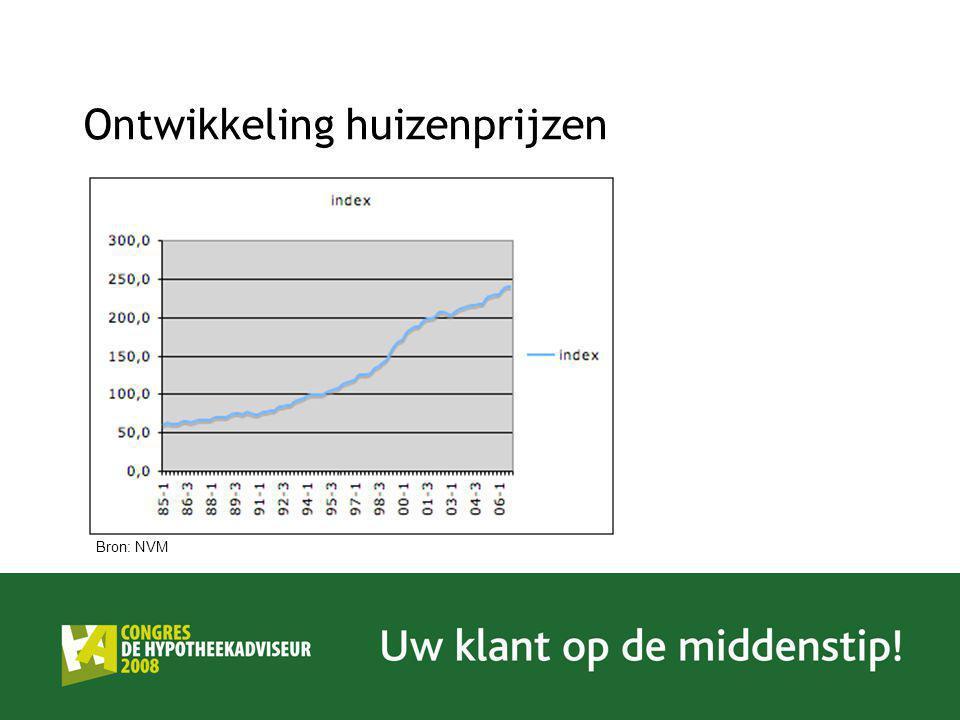 Ontwikkeling huizenprijzen Bron: NVM
