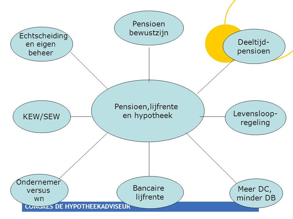 CONGRES DE HYPOTHEEKADVISEUR Pensioen,lijfrente en hypotheek Pensioen bewustzijn Deeltijd- pensioen Levensloop- regeling Bancaire lijfrente KEW/SEW Ec