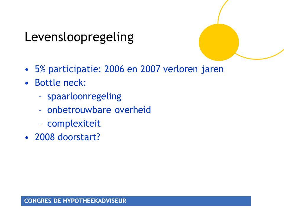 CONGRES DE HYPOTHEEKADVISEUR Levensloopregeling 5% participatie: 2006 en 2007 verloren jaren Bottle neck: –spaarloonregeling –onbetrouwbare overheid –