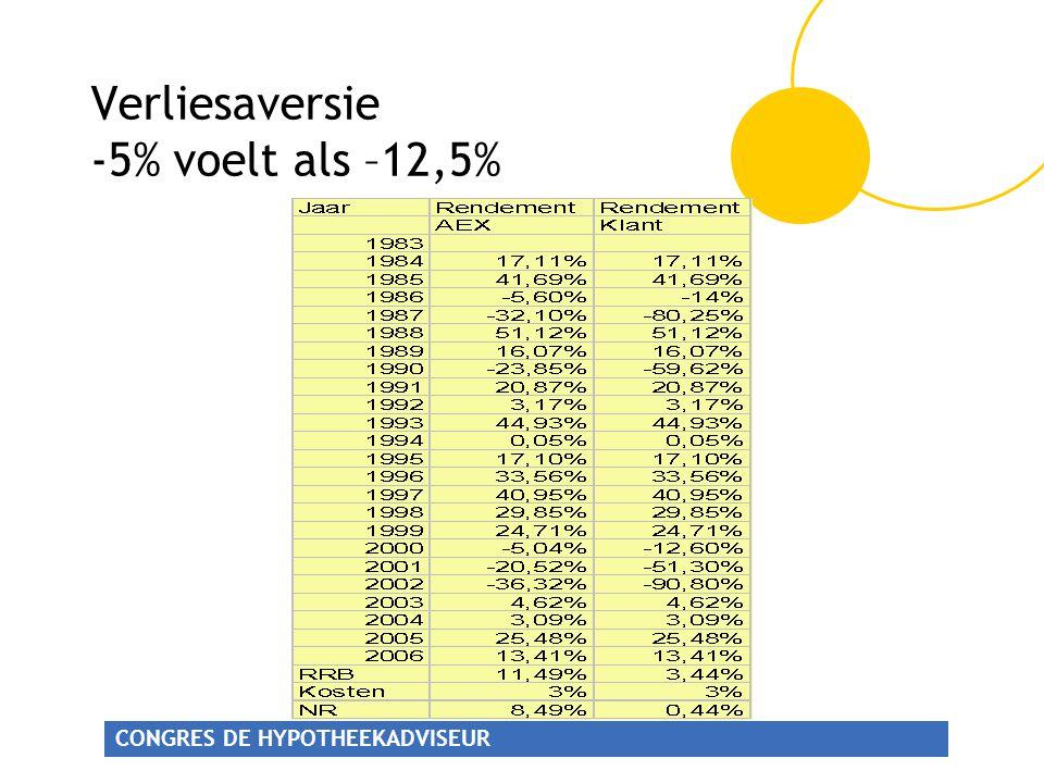 CONGRES DE HYPOTHEEKADVISEUR Verliesaversie -5% voelt als –12,5%