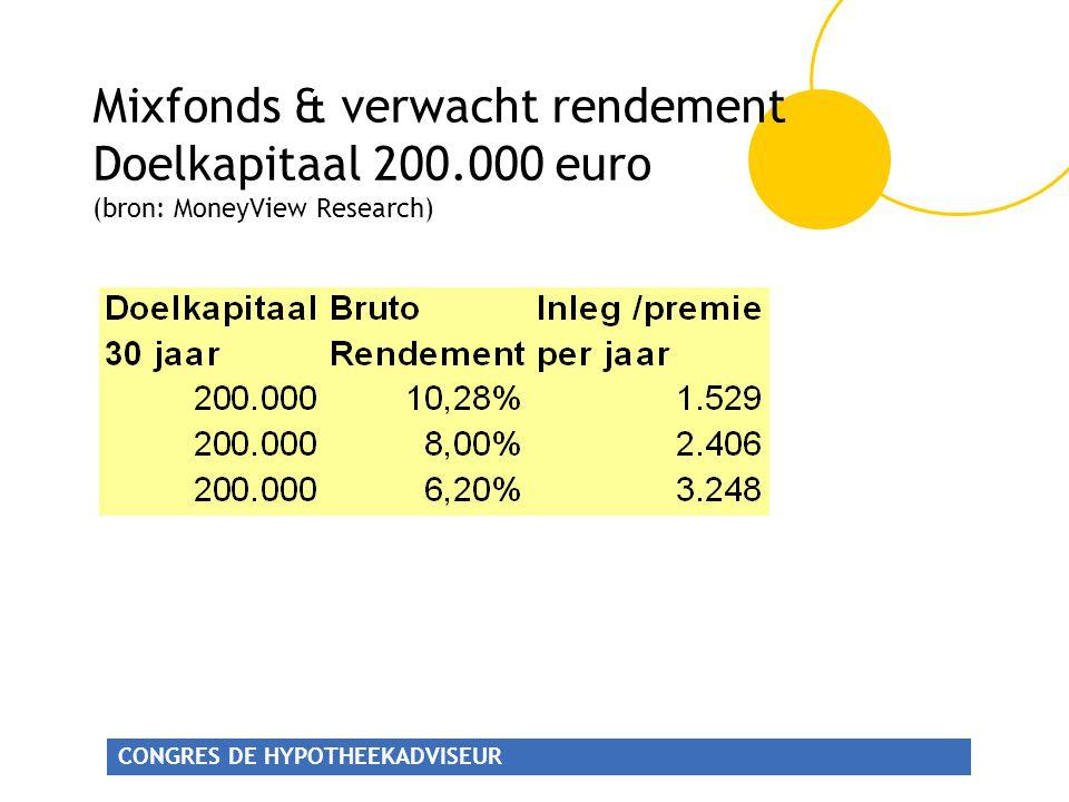 CONGRES DE HYPOTHEEKADVISEUR Mixfonds & verwacht rendement Doelkapitaal 200.000 euro (bron: MoneyView Research)