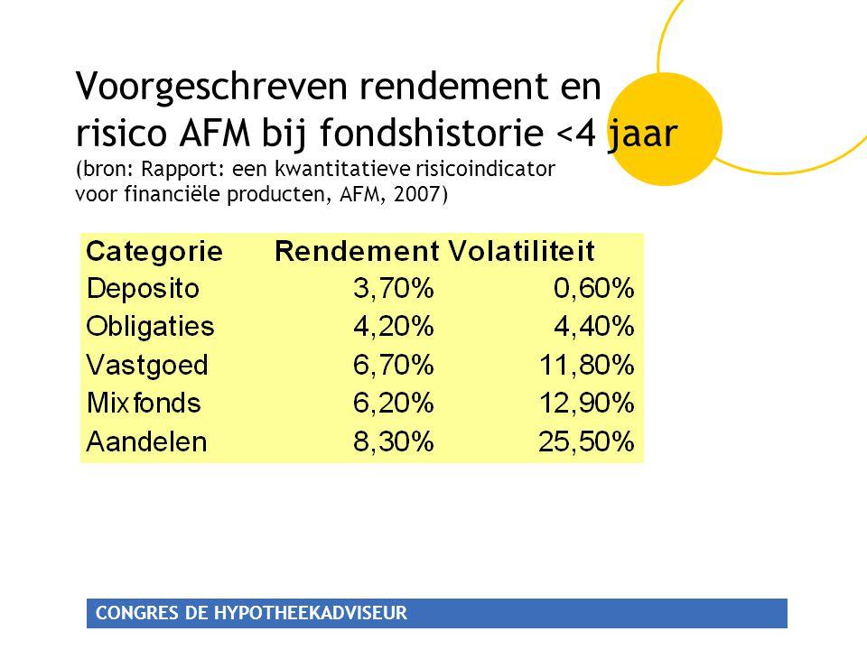 CONGRES DE HYPOTHEEKADVISEUR Voorgeschreven rendement en risico AFM bij fondshistorie <4 jaar (bron: Rapport: een kwantitatieve risicoindicator voor financiële producten, AFM, 2007)