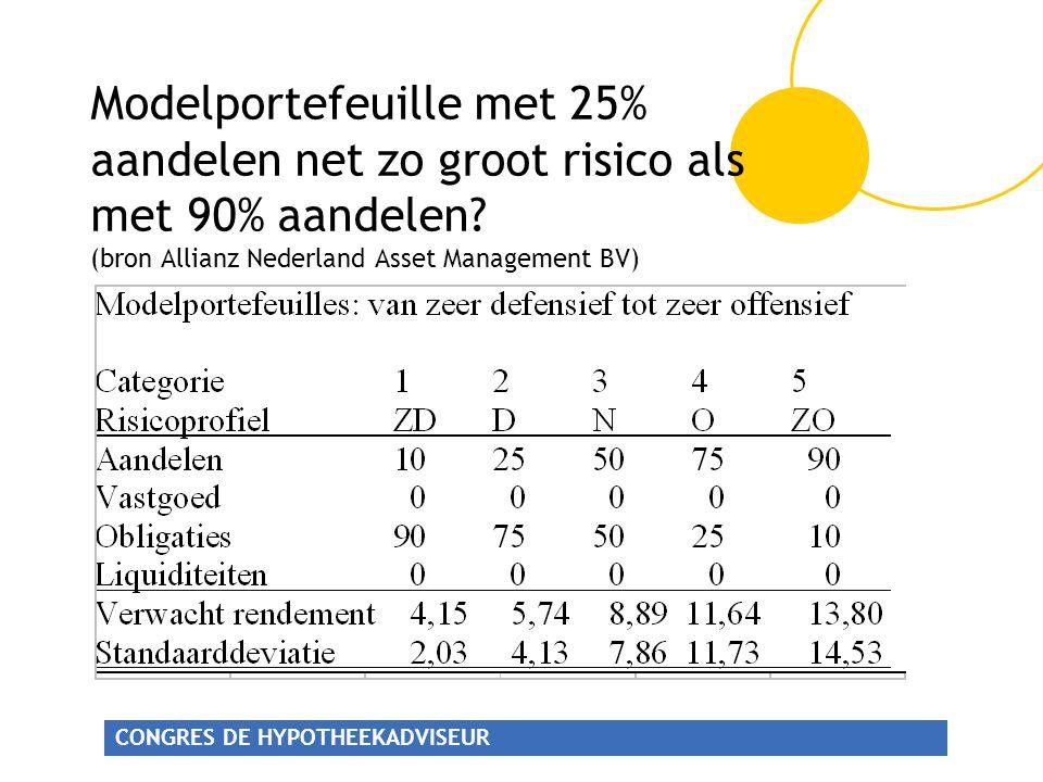 CONGRES DE HYPOTHEEKADVISEUR Modelportefeuille met 25% aandelen net zo groot risico als met 90% aandelen.