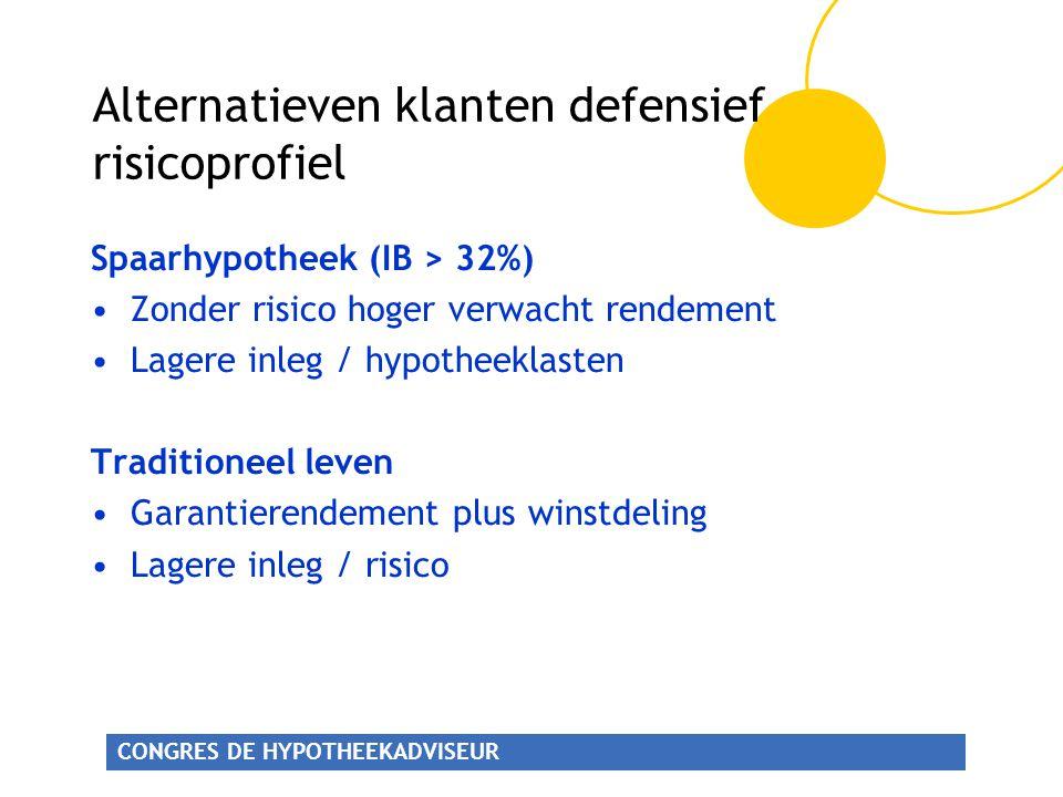 CONGRES DE HYPOTHEEKADVISEUR Alternatieven klanten defensief risicoprofiel Spaarhypotheek (IB > 32%) Zonder risico hoger verwacht rendement Lagere inleg / hypotheeklasten Traditioneel leven Garantierendement plus winstdeling Lagere inleg / risico