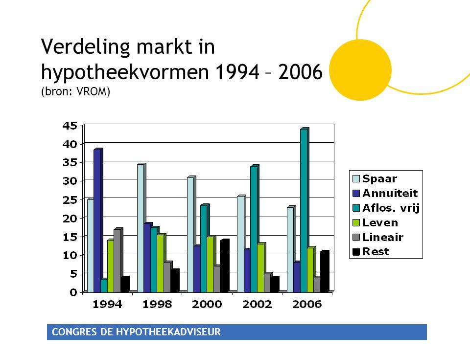 CONGRES DE HYPOTHEEKADVISEUR Verdeling markt in hypotheekvormen 1994 – 2006 (bron: VROM)