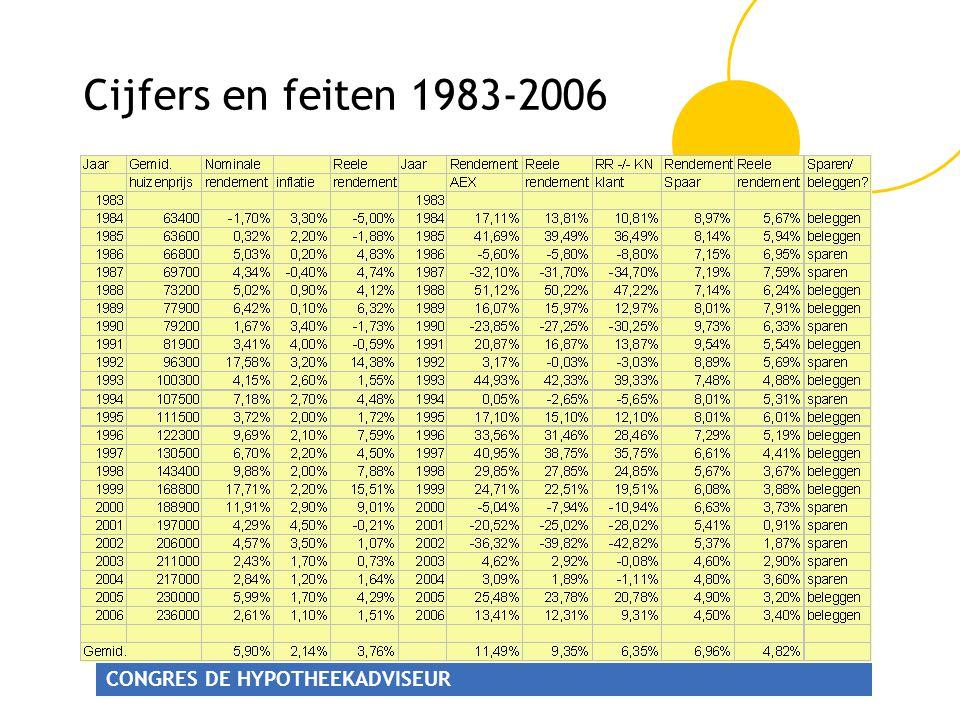 CONGRES DE HYPOTHEEKADVISEUR Cijfers en feiten 1983-2006