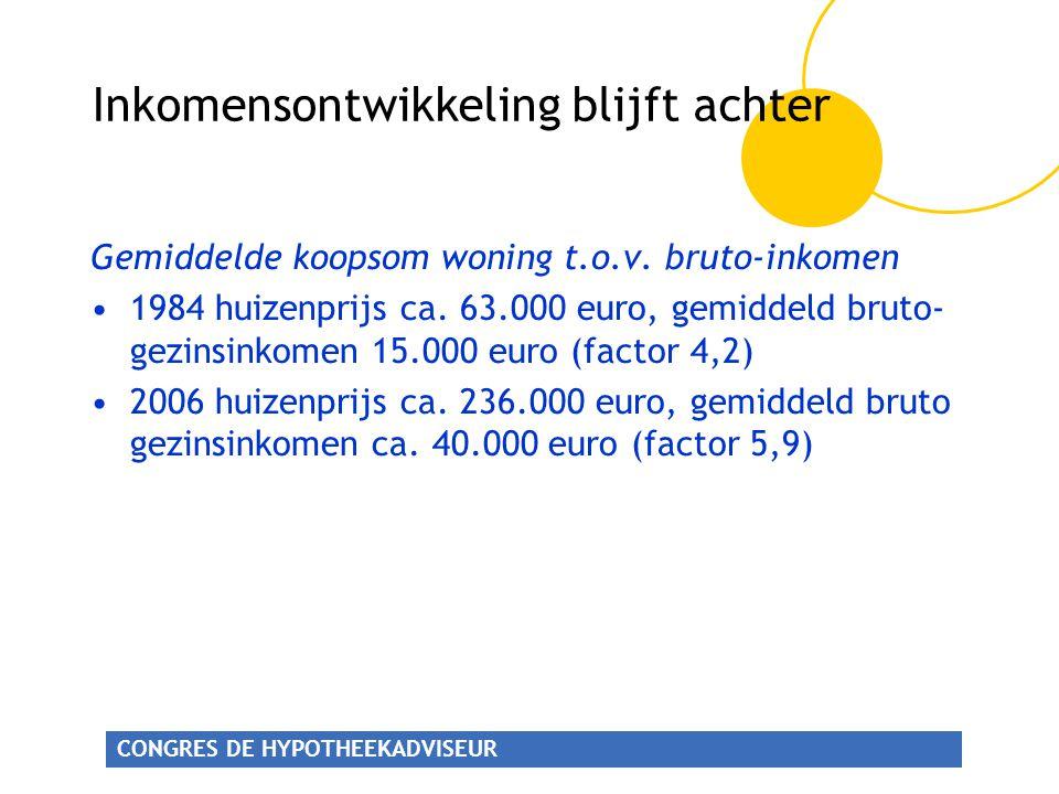 CONGRES DE HYPOTHEEKADVISEUR Inkomensontwikkeling blijft achter Gemiddelde koopsom woning t.o.v.