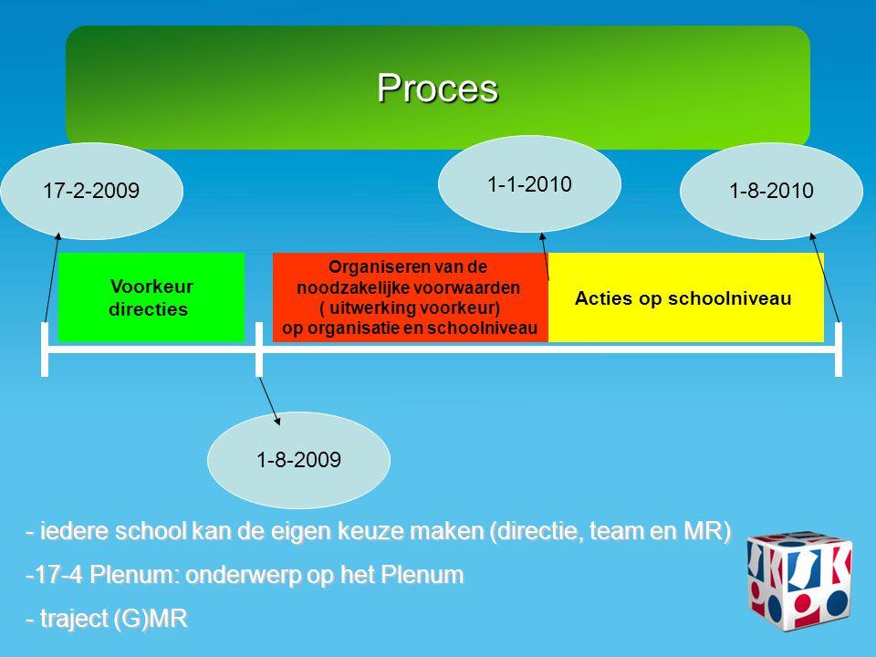 Proces 1-8-2009 1-8-2010 Acties op schoolniveau Voorkeur directies 17-2-2009 - iedere school kan de eigen keuze maken (directie, team en MR) -17-4 Ple