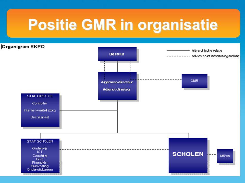 Positie GMR in organisatie