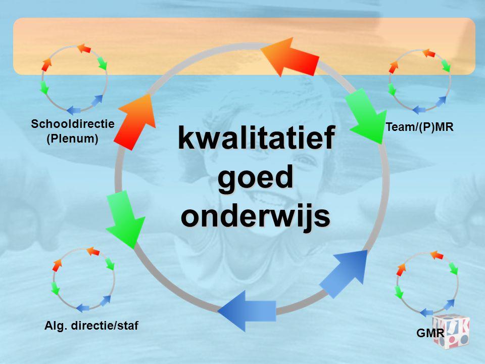 kwalitatief goed onderwijs Schooldirectie (Plenum) Team/(P)MR GMR Alg. directie/staf
