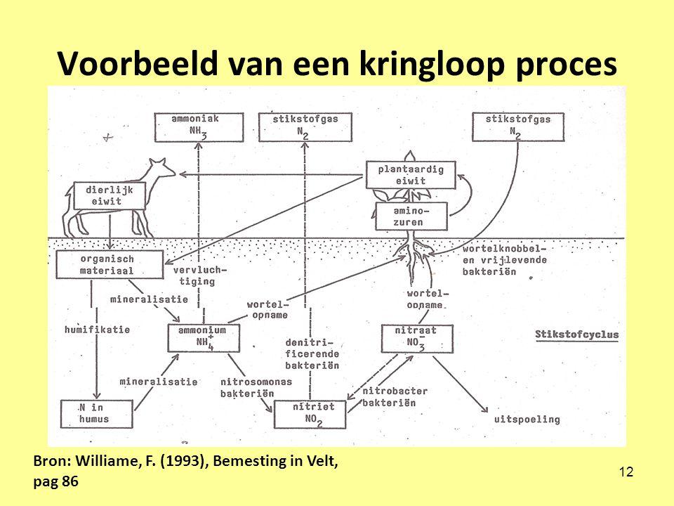 12 Voorbeeld van een kringloop proces Bron: Williame, F. (1993), Bemesting in Velt, pag 86