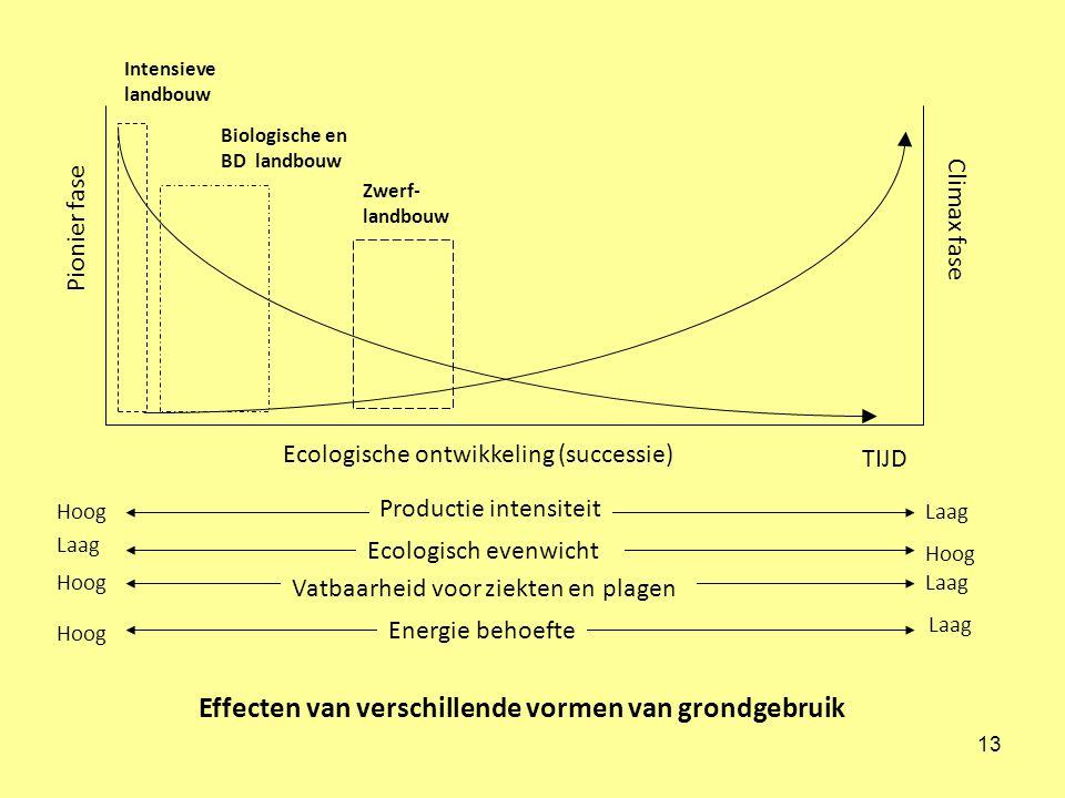 13 Intensieve landbouw Biologische en BD landbouw Zwerf- landbouw Pionier fase Climax fase Ecologische ontwikkeling (successie) TIJD Productie intensiteit Ecologisch evenwicht Vatbaarheid voor ziekten en plagen Energie behoefte Hoog Laag Hoog Laag Effecten van verschillende vormen van grondgebruik