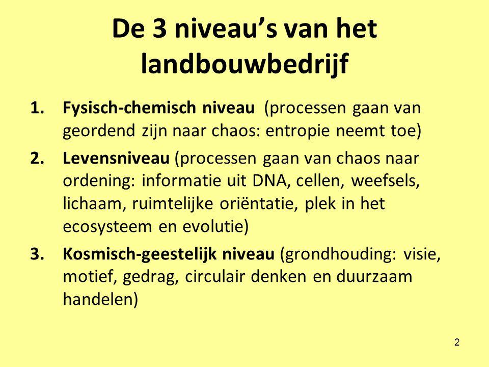 2 De 3 niveau's van het landbouwbedrijf 1.Fysisch-chemisch niveau (processen gaan van geordend zijn naar chaos: entropie neemt toe) 2.Levensniveau (processen gaan van chaos naar ordening: informatie uit DNA, cellen, weefsels, lichaam, ruimtelijke oriëntatie, plek in het ecosysteem en evolutie) 3.Kosmisch-geestelijk niveau (grondhouding: visie, motief, gedrag, circulair denken en duurzaam handelen)