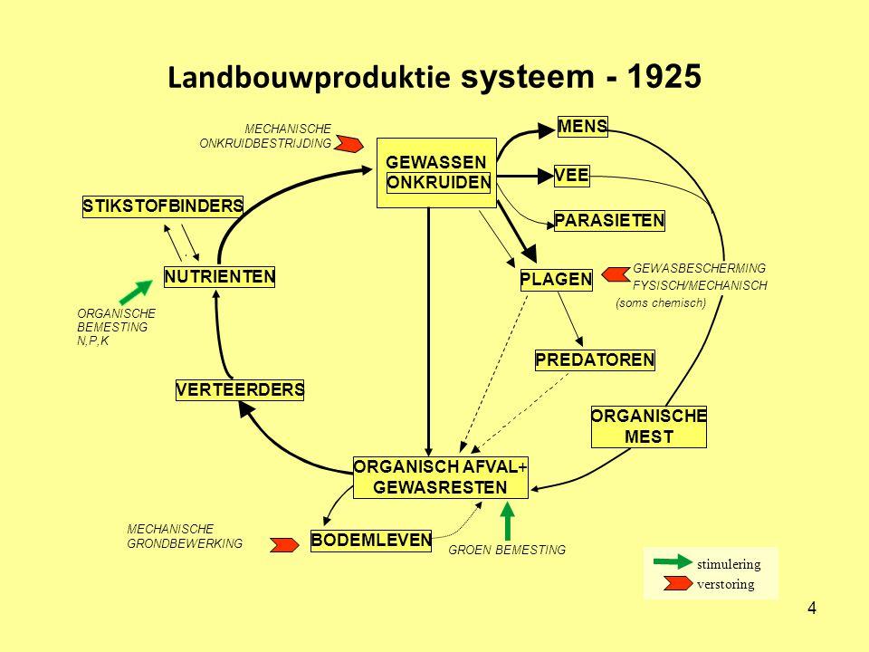 4 Landbouwproduktie systeem - 1925 MENS STIKSTOFBINDERS NUTRIENTEN VERTEERDERS BODEMLEVEN PREDATOREN ORGANISCH AFVAL+ GEWASRESTEN ORGANISCHE MEST PLAGEN PARASIETEN MECHANISCHE ONKRUIDBESTRIJDING GEWASBESCHERMING FYSISCH/MECHANISCH (soms chemisch) GROEN BEMESTING ORGANISCHE BEMESTING N,P,K MECHANISCHE GRONDBEWERKING stimulering verstoring GEWASSEN ONKRUIDEN VEE