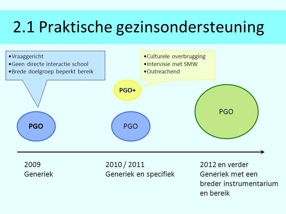 2.1 Praktische gezinsondersteuning PGO PGO+ PGO 2009 Generiek 2010 / 2011 Generiek en specifiek 2012 en verder Generiek met een breder instrumentarium