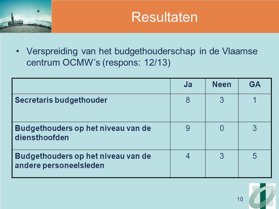 10 Resultaten Verspreiding van het budgethouderschap in de Vlaamse centrum OCMW's (respons: 12/13) JaNeenGA Secretaris budgethouder831 Budgethouders op het niveau van de diensthoofden 903 Budgethouders op het niveau van de andere personeelsleden 435