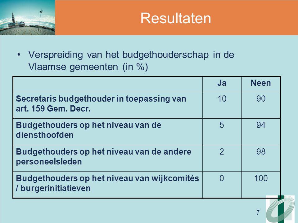 7 Resultaten Verspreiding van het budgethouderschap in de Vlaamse gemeenten (in %) JaNeen Secretaris budgethouder in toepassing van art.