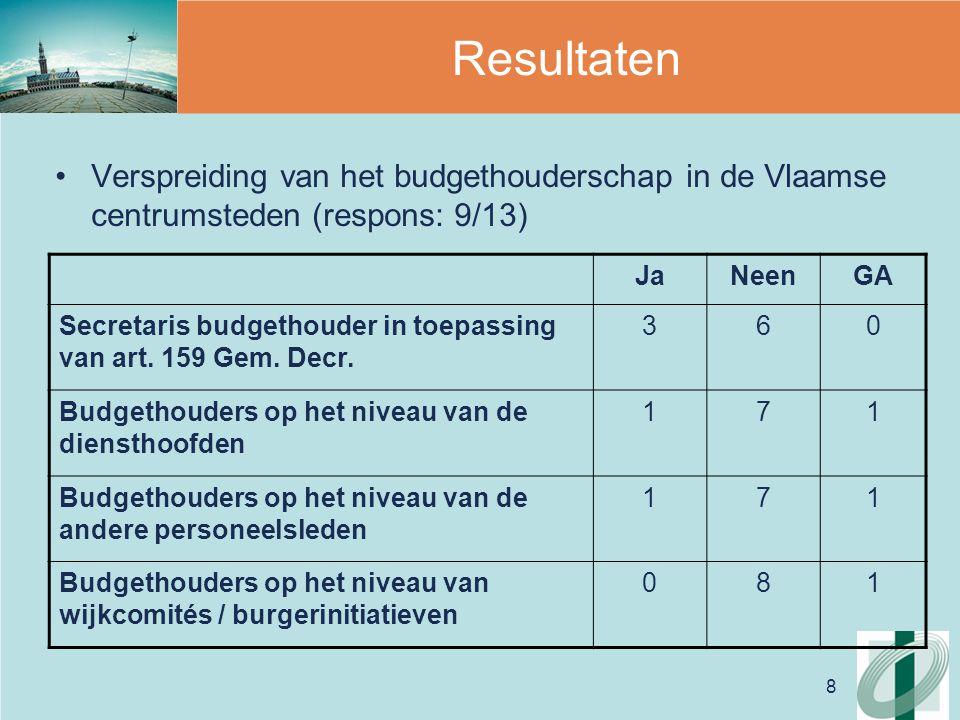 9 Resultaten Verspreiding van het budgethouderschap in de Vlaamse OCMW's (in %) JaNeen Secretaris budgethouder5347 Budgethouders op het niveau van de diensthoofden 3169 Budgethouders op het niveau van de andere personeelsleden 1387