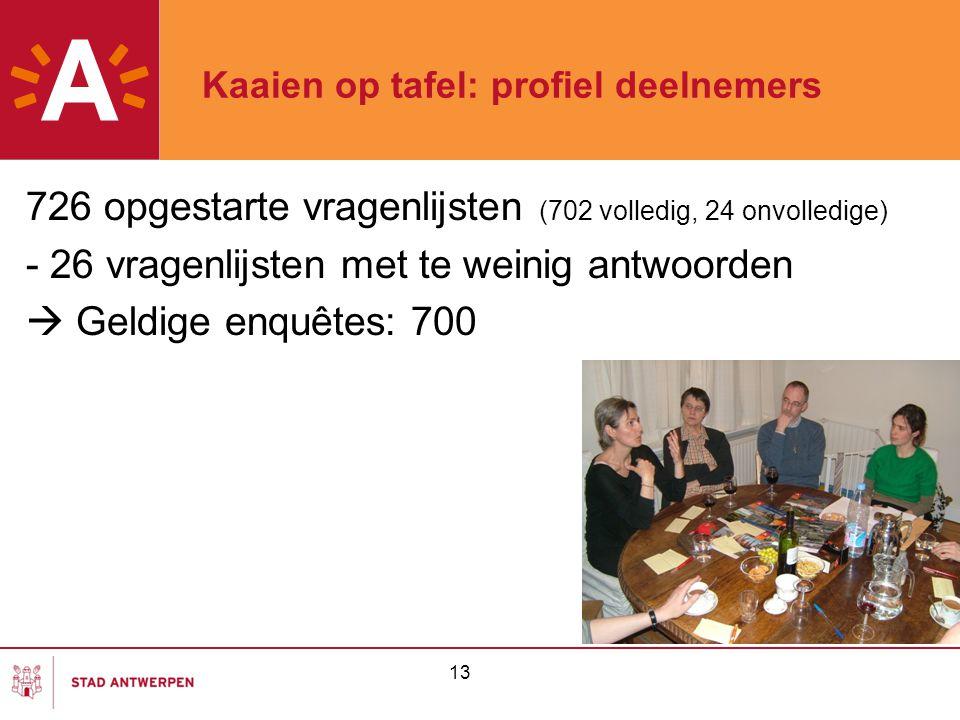 13 Kaaien op tafel: profiel deelnemers 726 opgestarte vragenlijsten (702 volledig, 24 onvolledige) - 26 vragenlijsten met te weinig antwoorden  Geldige enquêtes: 700