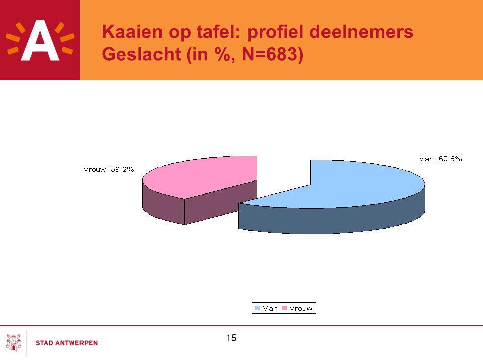 15 Kaaien op tafel: profiel deelnemers Geslacht (in %, N=683)