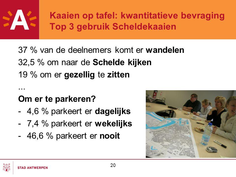 20 Kaaien op tafel: kwantitatieve bevraging Top 3 gebruik Scheldekaaien 37 % van de deelnemers komt er wandelen 32,5 % om naar de Schelde kijken 19 % om er gezellig te zitten...