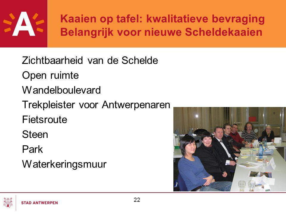 22 Kaaien op tafel: kwalitatieve bevraging Belangrijk voor nieuwe Scheldekaaien Zichtbaarheid van de Schelde Open ruimte Wandelboulevard Trekpleister voor Antwerpenaren Fietsroute Steen Park Waterkeringsmuur