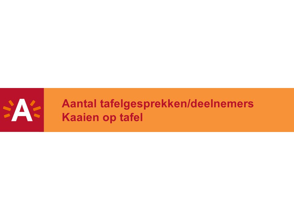29 Gebruik van de Scheldekaaien Promenade (33) Openheid (11) Multifunctioneel (38) Publieke ruimte (41) Bebouwing (7)