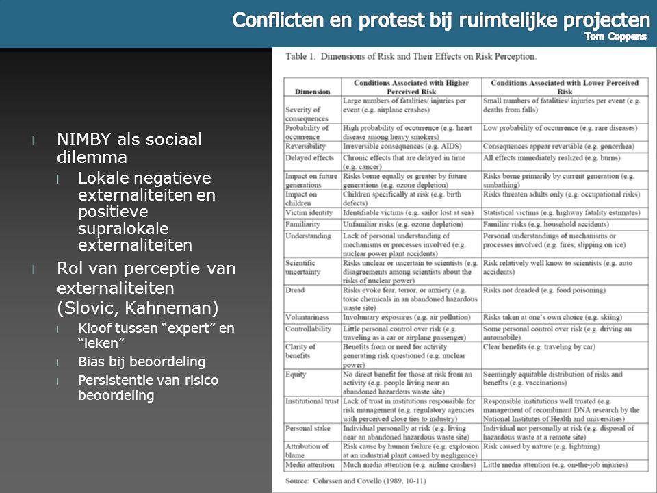 l NIMBY als sociaal dilemma l Lokale negatieve externaliteiten en positieve supralokale externaliteiten l Rol van perceptie van externaliteiten (Slovi