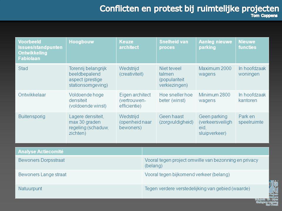 Voorbeeld Issues/standpunten Ontwikkeling Fabiolaan HoogbouwKeuze architect Snelheid van proces Aanleg nieuwe parking Nieuwe functies StadTorenrij bel