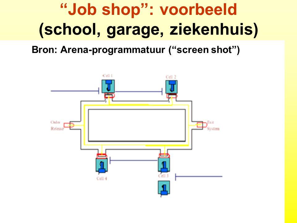 """19-9-2014BZW12 """"Job shop"""": voorbeeld (school, garage, ziekenhuis) Bron: Arena-programmatuur (""""screen shot"""")"""