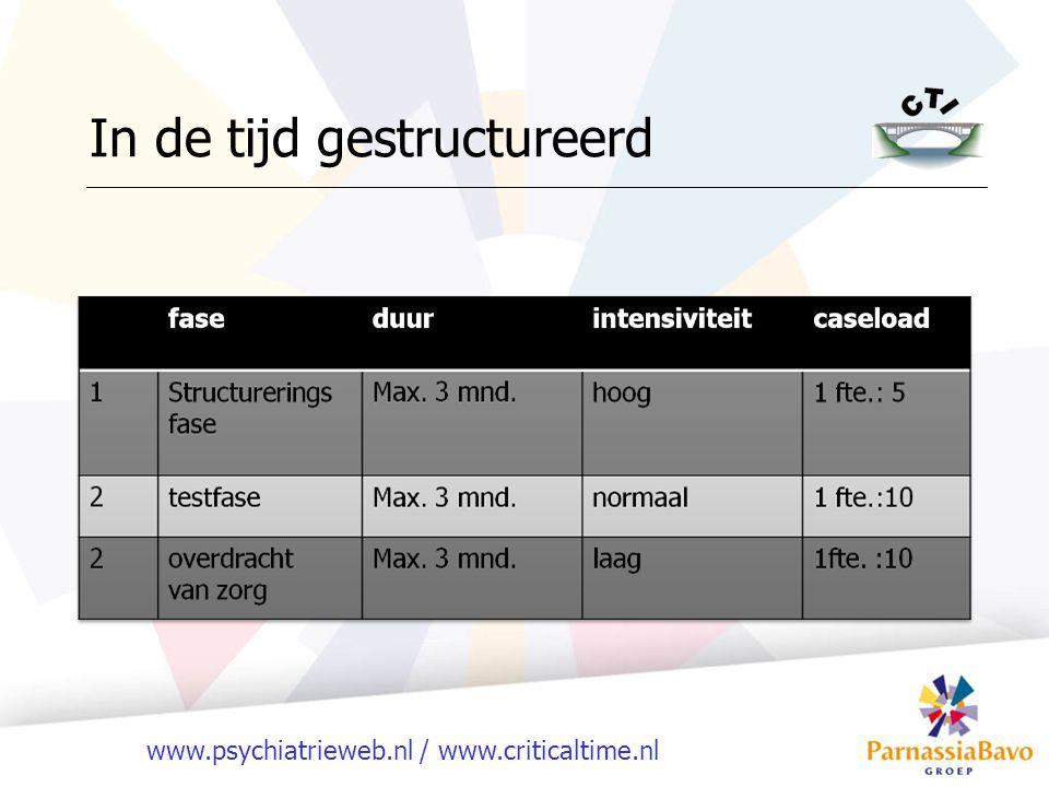 www.psychiatrieweb.nl / www.criticaltime.nl In de tijd gestructureerd
