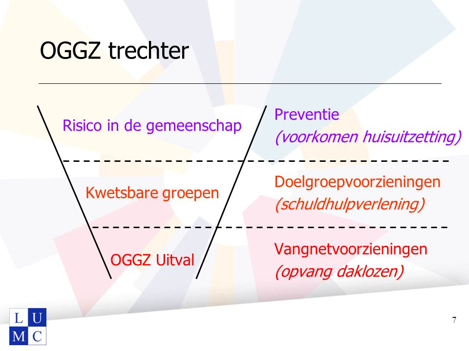 OGGZ trechter Risico in de gemeenschap Kwetsbare groepen OGGZ Uitval Preventie (voorkomen huisuitzetting) Doelgroepvoorzieningen (schuldhulpverlening)