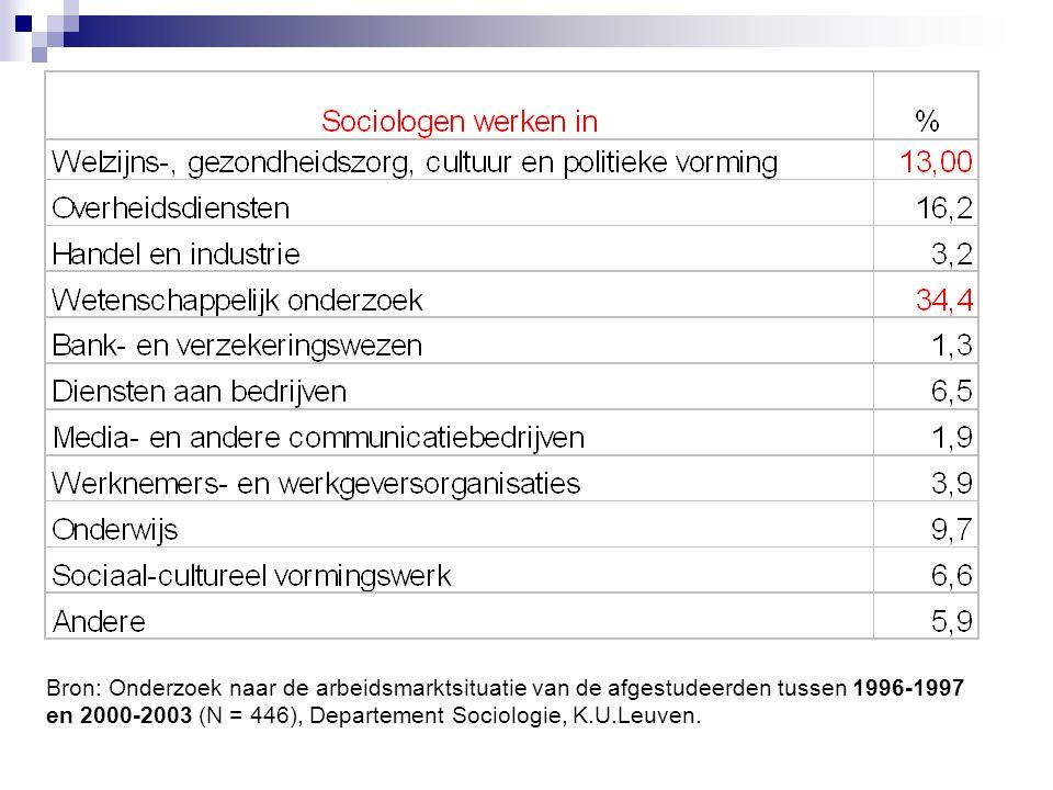 Bron: Onderzoek naar de arbeidsmarktsituatie van de afgestudeerden tussen 1996-1997 en 2000-2003 (N = 446), Departement Sociologie, K.U.Leuven.