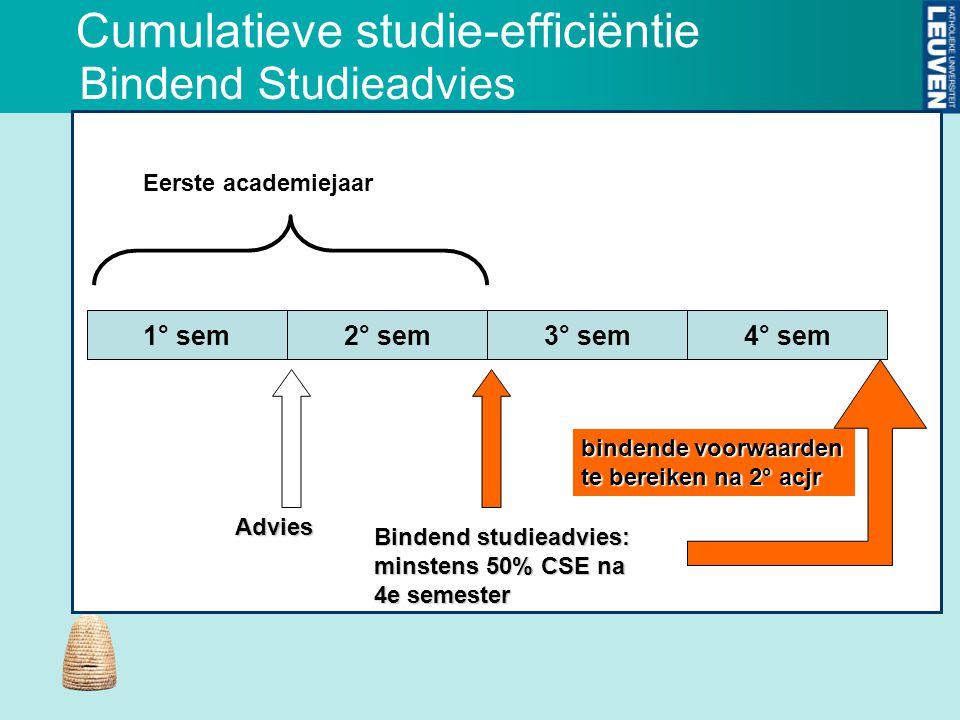Cumulatieve studie-efficiëntie Bindend Studieadvies 1° sem2° sem3° sem4° sem Advies Bindend studieadvies: minstens 50% CSE na 4e semester bindende voorwaarden te bereiken na 2° acjr Eerste academiejaar