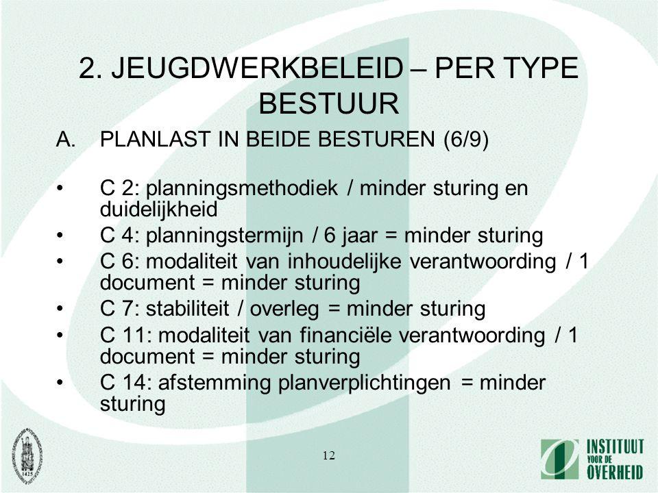 12 2. JEUGDWERKBELEID – PER TYPE BESTUUR A.PLANLAST IN BEIDE BESTUREN (6/9) C 2: planningsmethodiek / minder sturing en duidelijkheid C 4: planningste