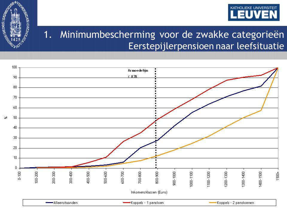 1.Minimumbescherming voor de zwakke categorieën Eerstepijlerpensioen naar leefsituatie