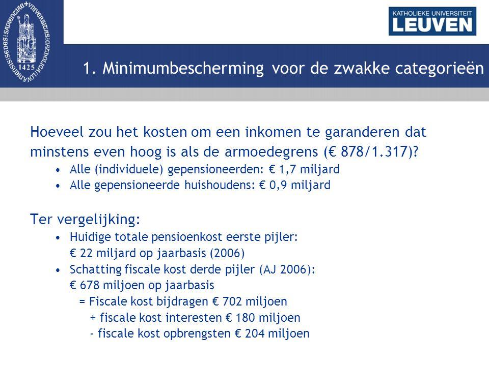 Hoeveel zou het kosten om een inkomen te garanderen dat minstens even hoog is als de armoedegrens (€ 878/1.317)? Alle (individuele) gepensioneerden: €