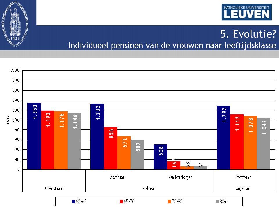 5. Evolutie Individueel pensioen van de vrouwen naar leeftijdsklasse