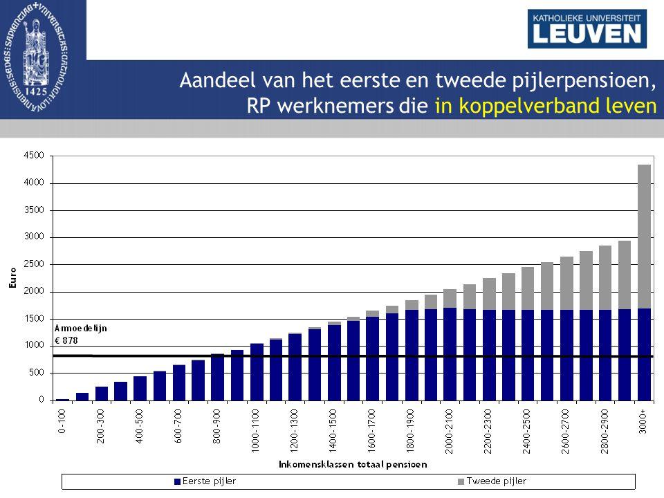 Aandeel van het eerste en tweede pijlerpensioen, RP werknemers die in koppelverband leven