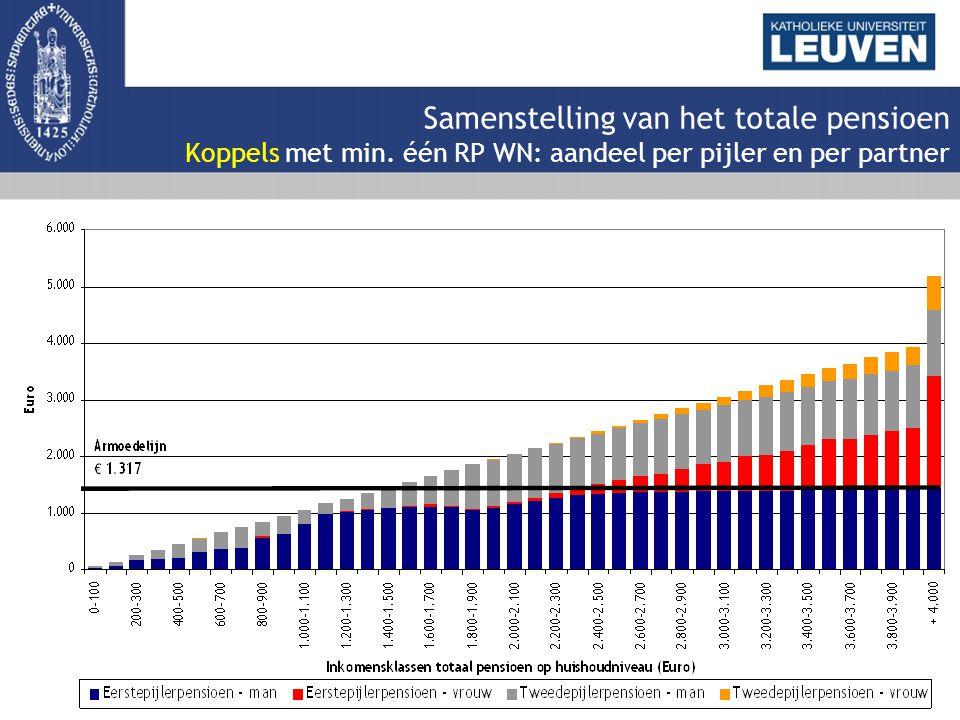 Samenstelling van het totale pensioen Koppels met min. één RP WN: aandeel per pijler en per partner