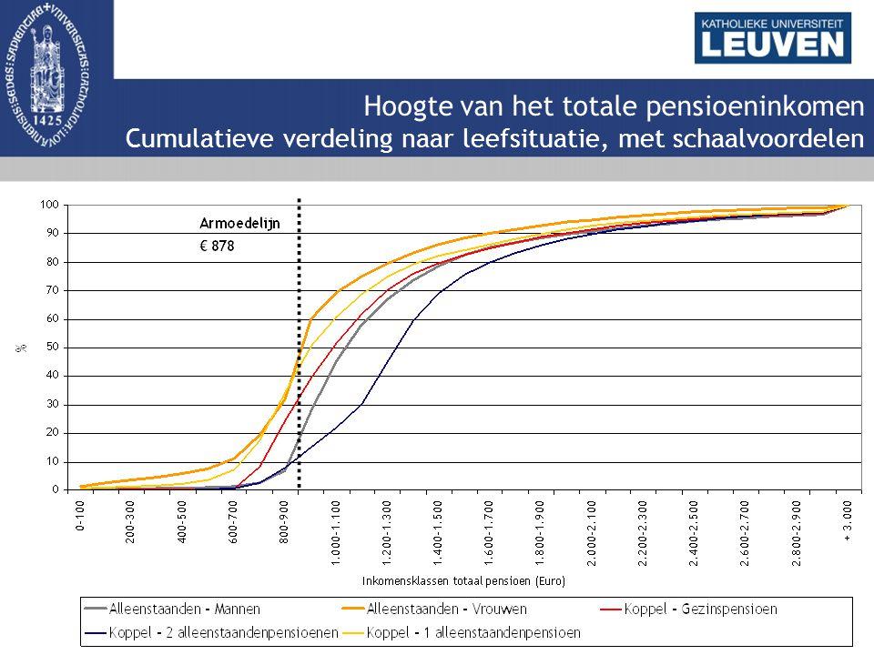 Hoogte van het totale pensioeninkomen Cumulatieve verdeling naar leefsituatie, met schaalvoordelen