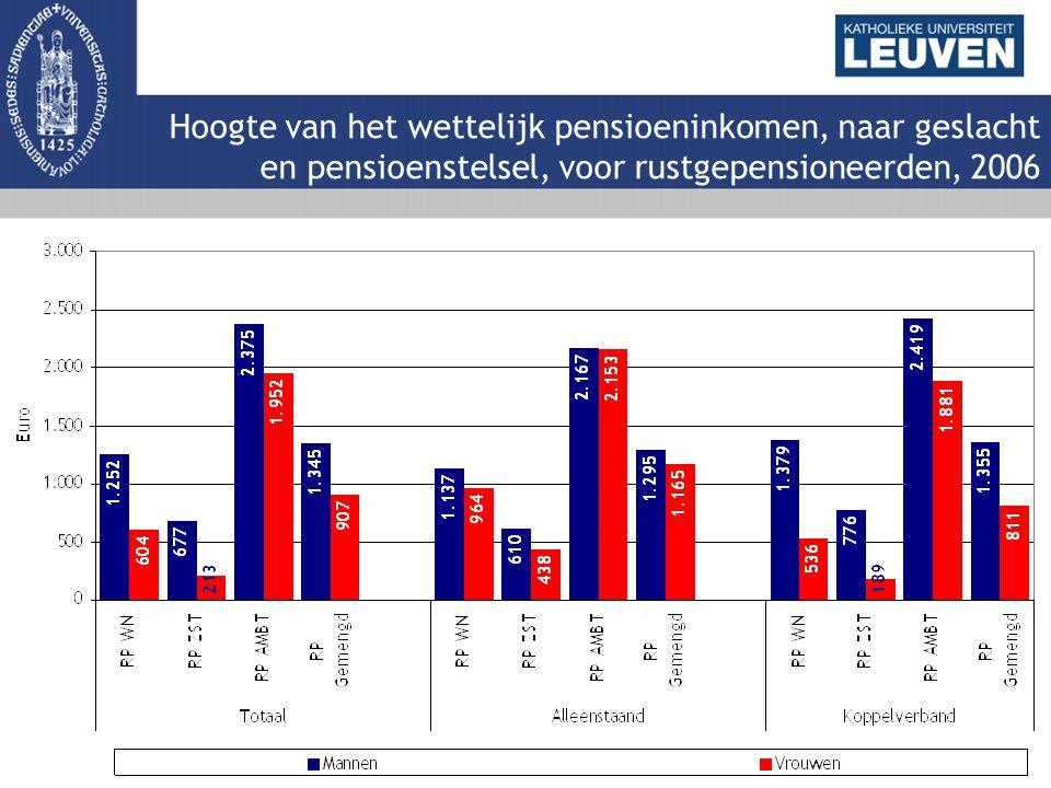 Hoogte van het wettelijk pensioeninkomen, naar geslacht en pensioenstelsel, voor rustgepensioneerden, 2006