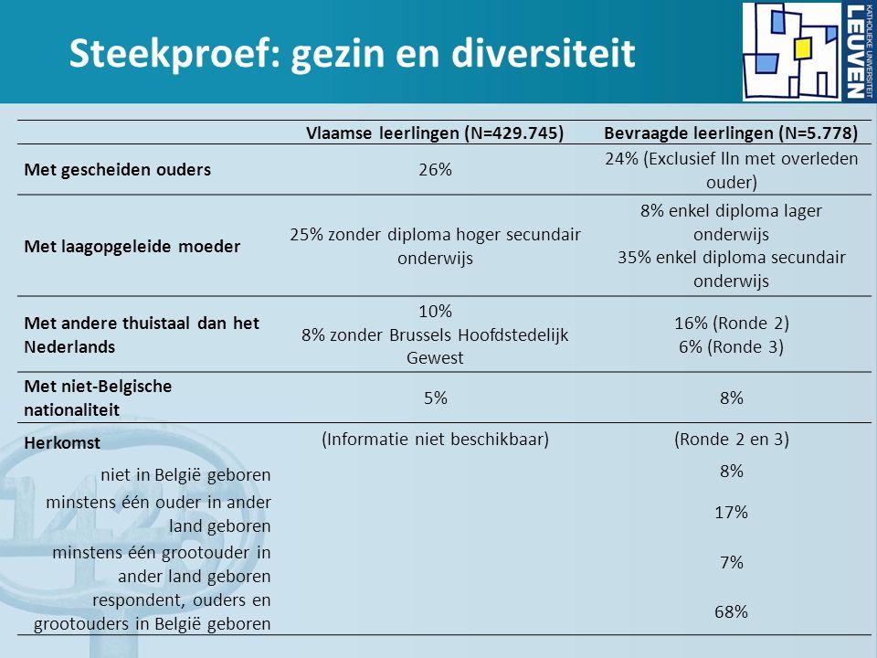 Steekproef: gezin en diversiteit Vlaamse leerlingen (N=429.745)Bevraagde leerlingen (N=5.778) Met gescheiden ouders26% 24% (Exclusief lln met overleden ouder) Met laagopgeleide moeder 25% zonder diploma hoger secundair onderwijs 8% enkel diploma lager onderwijs 35% enkel diploma secundair onderwijs Met andere thuistaal dan het Nederlands 10% 8% zonder Brussels Hoofdstedelijk Gewest 16% (Ronde 2) 6% (Ronde 3) Met niet-Belgische nationaliteit 5%8% Herkomst (Informatie niet beschikbaar)(Ronde 2 en 3) niet in België geboren 8% minstens één ouder in ander land geboren 17% minstens één grootouder in ander land geboren 7% respondent, ouders en grootouders in België geboren 68%