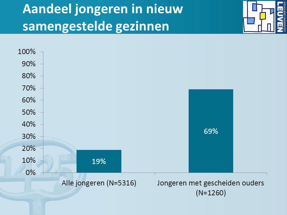 Aandeel jongeren in nieuw samengestelde gezinnen