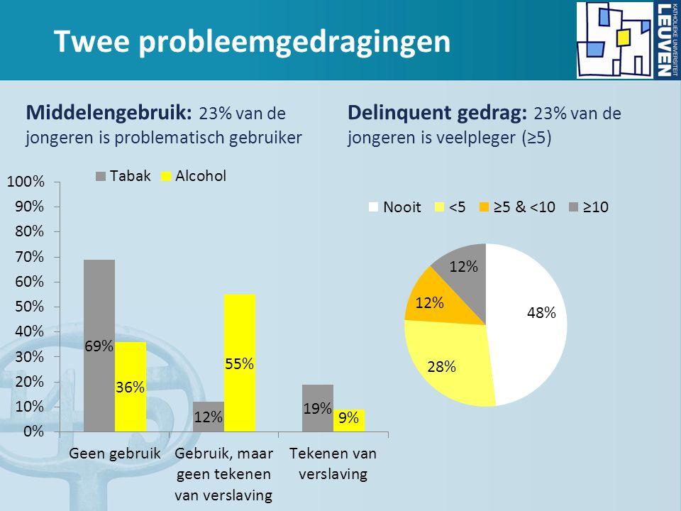 Twee probleemgedragingen Middelengebruik: 23% van de jongeren is problematisch gebruiker Delinquent gedrag: 23% van de jongeren is veelpleger (≥5)