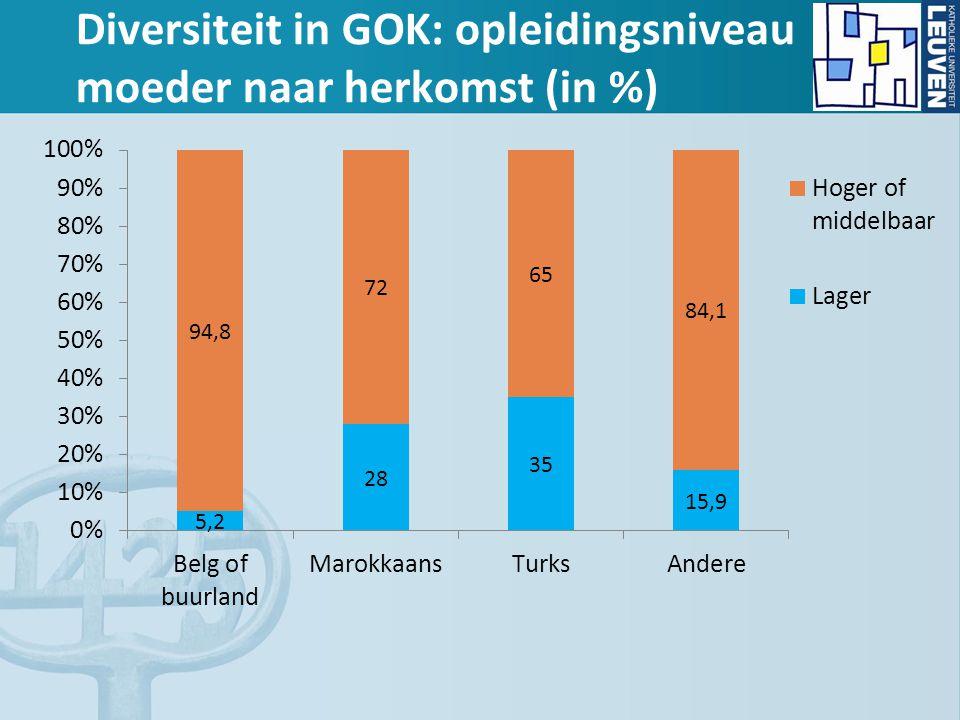 Diversiteit in GOK: opleidingsniveau moeder naar herkomst (in %)