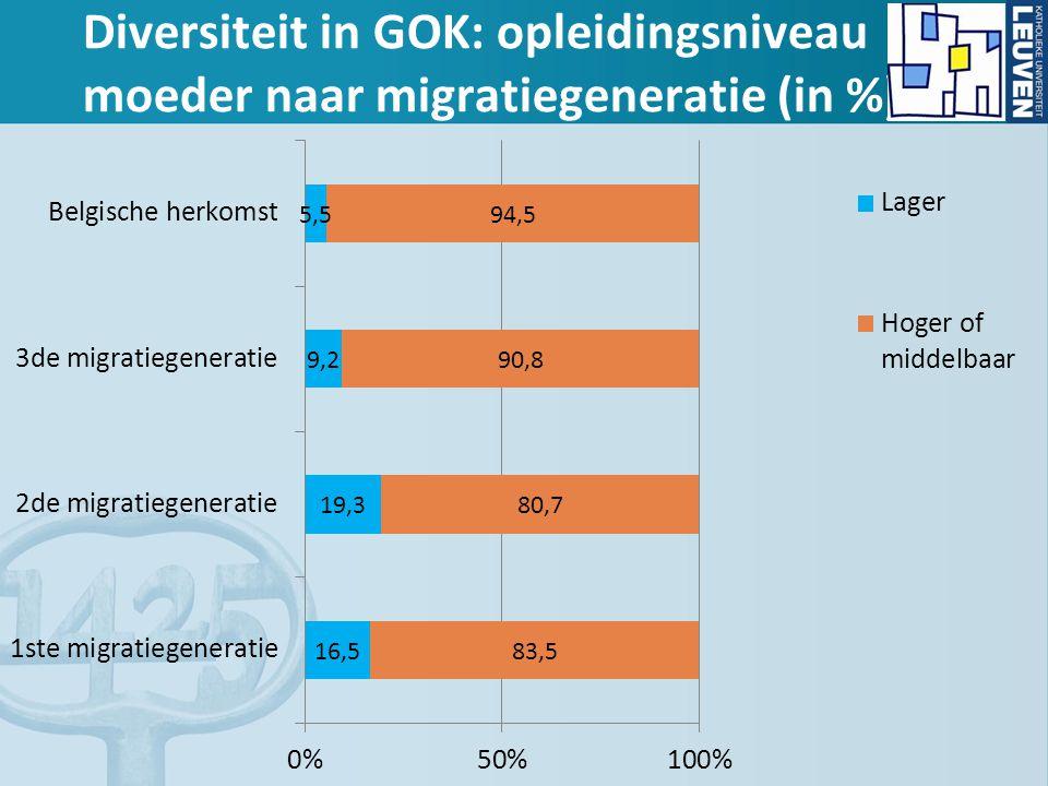 Diversiteit in GOK: opleidingsniveau moeder naar migratiegeneratie (in %)