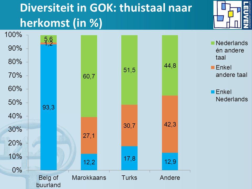 Diversiteit in GOK: thuistaal naar herkomst (in %)